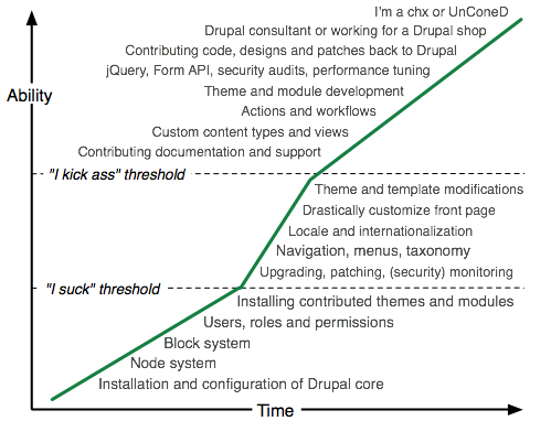 Dries-Drupal-learning-curve.jpg